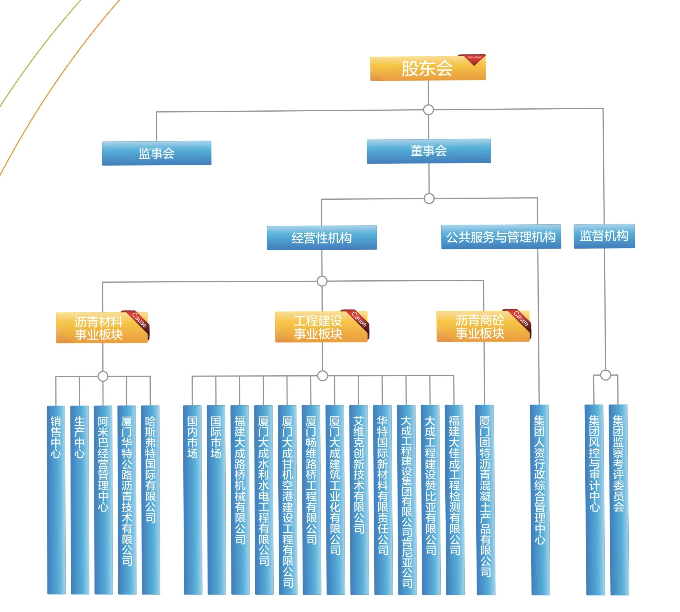 控股组织架构图.jpg
